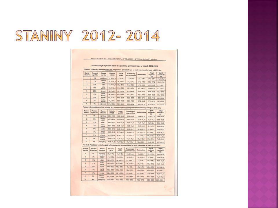  Wyniki z matematyki świadczą o nieznacznym regresie w stosunku do roku ubiegłego  Wzrosła liczba wyników niskich o 1 %  Wzrosła liczba wyników średnich o 3%  Zmalała liczba wyników wysokich o 4%