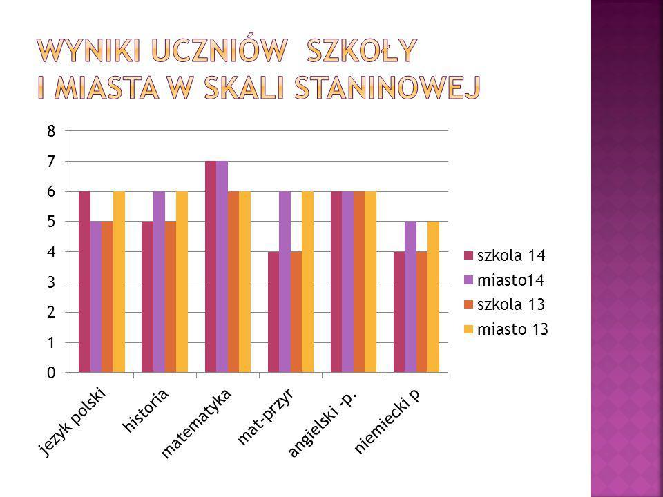  Jak wskazuje wykres, wypadliśmy lepiej od miasta z języka polskiego, na równi z miastem z matematyki i angielskiego, a gorzej od miasta z przedmiotów przyrodniczych, historii i niemieckiego.