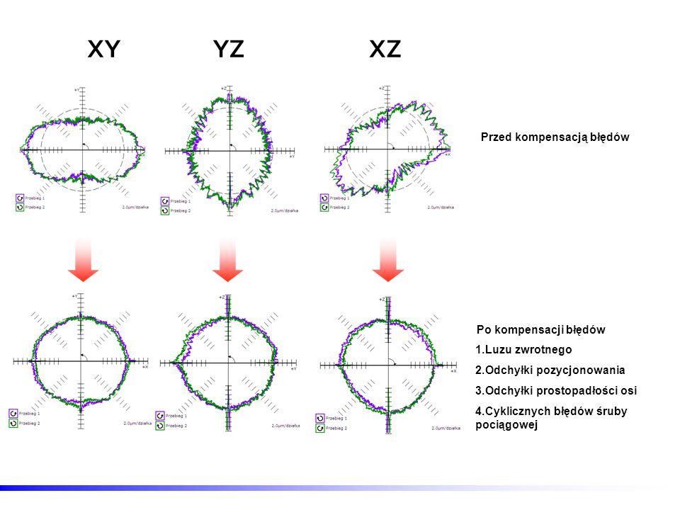 XYYZXZ Przed kompensacją błędów Po kompensacji błędów 1.Luzu zwrotnego 2.Odchyłki pozycjonowania 3.Odchyłki prostopadłości osi 4.Cyklicznych błędów śr