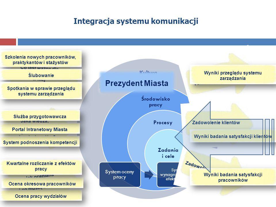 Integracja systemu komunikacji Jaka wiedza, umiejętności i postawy są kluczowe dla osiągnięcia celów? Jak oceniana jest moja praca i co muszę zmienić?