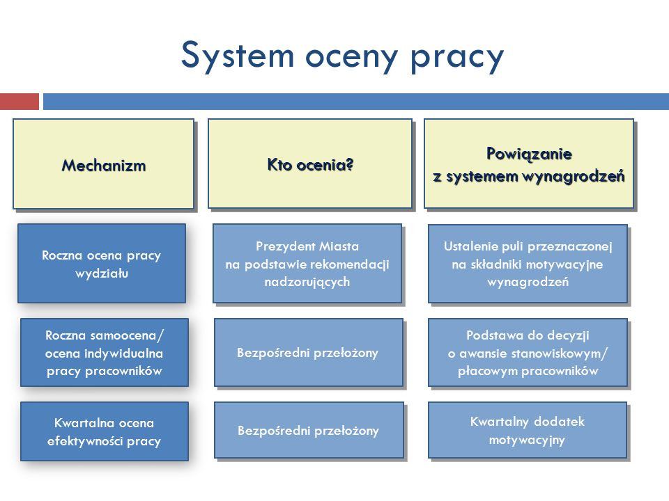 System oceny pracy MechanizmMechanizm Kto ocenia? Powiązanie z systemem wynagrodzeń Roczna ocena pracy wydziału Prezydent Miasta na podstawie rekomend