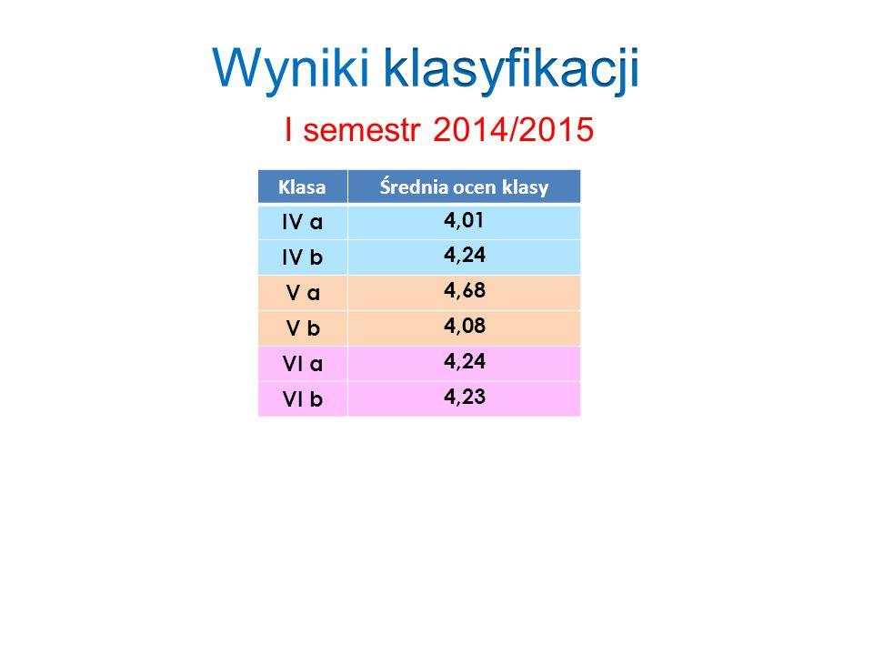 I semestr 2014/2015 KlasaŚrednia ocen klasy IV a 4,01 IV b 4,24 V a 4,68 V b 4,08 VI a 4,24 VI b 4,23