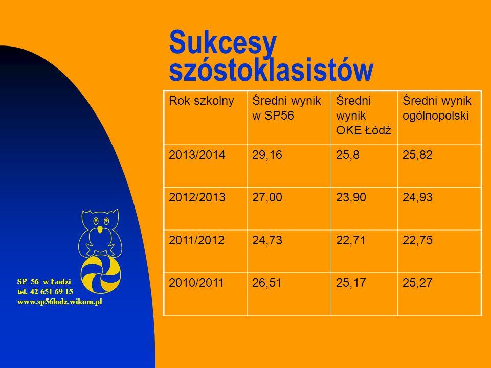 Sukcesy szóstoklasistów Rok szkolnyŚredni wynik w SP56 Średni wynik OKE Łódź Średni wynik ogólnopolski 2013/201429,1625,825,82 2012/201327,0023,9024,9