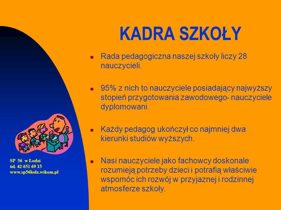 Sukcesy szóstoklasistów Rok szkolnyŚredni wynik w SP56 Średni wynik OKE Łódź Średni wynik ogólnopolski 2013/201429,1625,825,82 2012/201327,0023,9024,93 2011/201224,7322,7122,75 2010/201126,5125,1725,27 SP 56 w Łodzi tel.