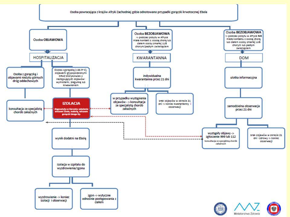 Rola lekarza POZ – zasady postępowania Na podstawie wywiadu – potwierdzenie prawdopodobieństwa zakażenia Wszczęcie procedury transportu pacjenta w porozumieniu z lekarzem koordynatorem Izolacja pacjenta i personelu zaangażowanego do czasu przekazania pacjenta – w oddzielnych pomieszczeniach Ograniczenie bezpośredniego kontaktu z pacjentem – odległość 1m