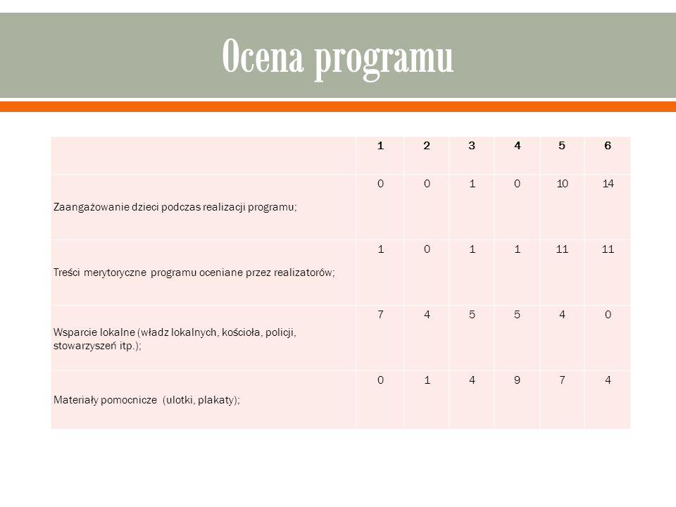 123456 Zaangażowanie dzieci podczas realizacji programu; 00101014 Treści merytoryczne programu oceniane przez realizatorów; 101111 Wsparcie lokalne (w