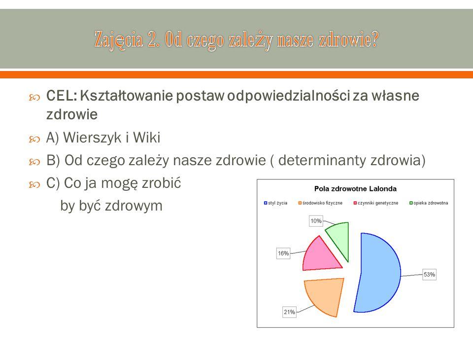  CEL: Kształtowanie postaw odpowiedzialności za własne zdrowie  A) Wierszyk i Wiki  B) Od czego zależy nasze zdrowie ( determinanty zdrowia)  C) C
