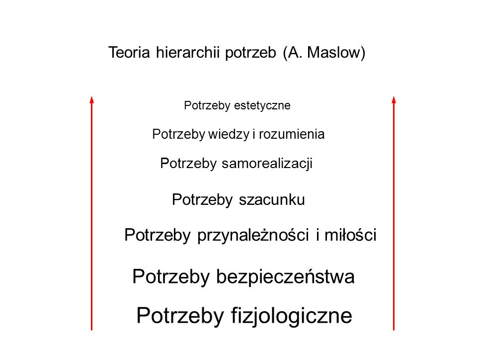 Teoria hierarchii potrzeb (A.