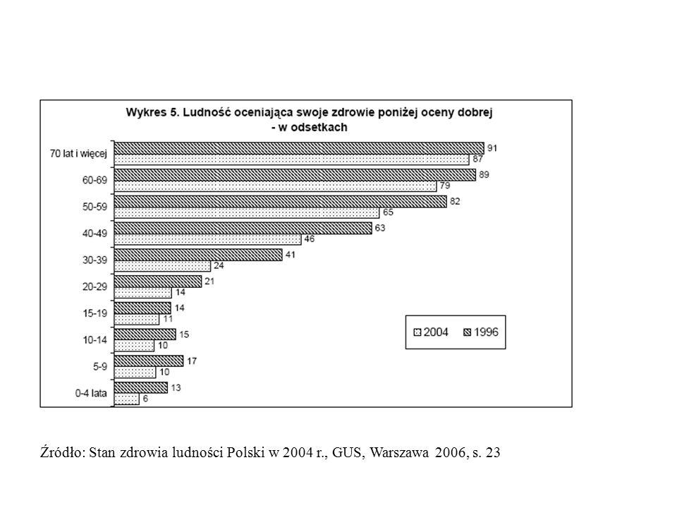 Źródło: Stan zdrowia ludności Polski w 2004 r., GUS, Warszawa 2006, s. 23