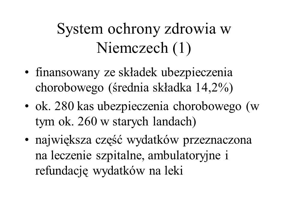 System ochrony zdrowia w Niemczech (1) finansowany ze składek ubezpieczenia chorobowego (średnia składka 14,2%) ok. 280 kas ubezpieczenia chorobowego