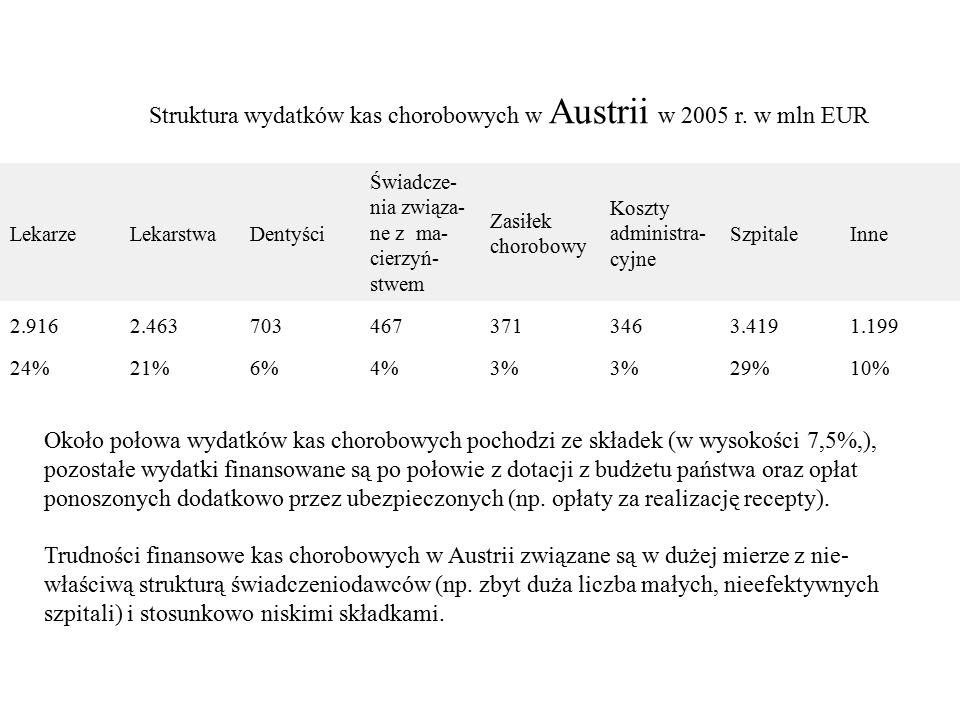 LekarzeLekarstwaDentyści Świadcze- nia związa- ne z ma- cierzyń- stwem Zasiłek chorobowy Koszty administra- cyjne SzpitaleInne 2.9162.4637034673713463.4191.199 24%21%6%4%3% 29%10% Struktura wydatków kas chorobowych w Austrii w 2005 r.