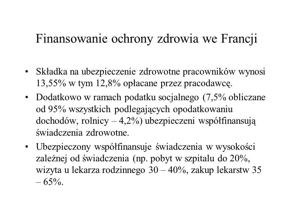 Finansowanie ochrony zdrowia we Francji Składka na ubezpieczenie zdrowotne pracowników wynosi 13,55% w tym 12,8% opłacane przez pracodawcę. Dodatkowo