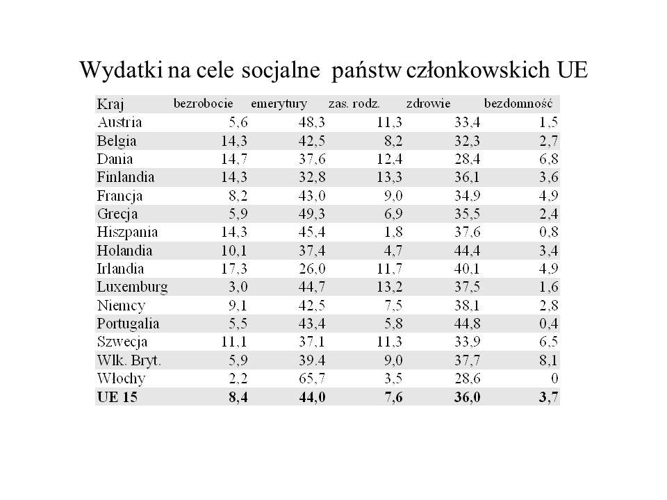 Wydatki na cele socjalne państw członkowskich UE