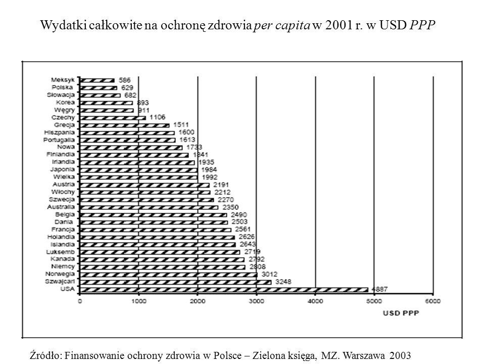 Wydatki całkowite na ochronę zdrowia per capita w 2001 r. w USD PPP Źródło: Finansowanie ochrony zdrowia w Polsce – Zielona księga, MZ. Warszawa 2003