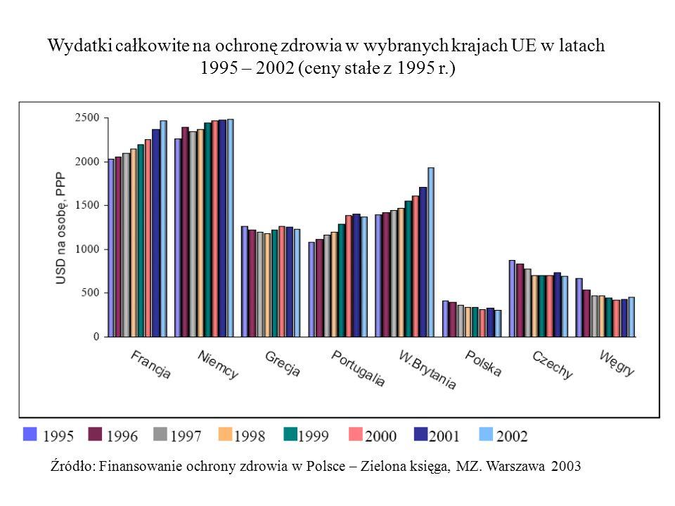 Wydatki całkowite na ochronę zdrowia w wybranych krajach UE w latach 1995 – 2002 (ceny stałe z 1995 r.)