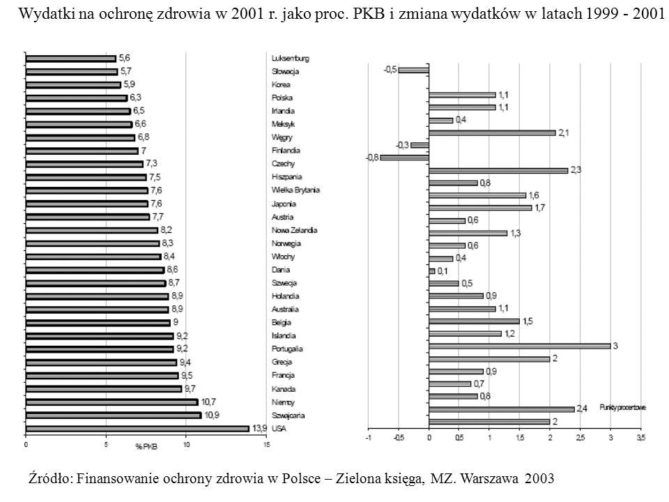 Źródło: Finansowanie ochrony zdrowia w Polsce – Zielona księga, MZ. Warszawa 2003 Wydatki na ochronę zdrowia w 2001 r. jako proc. PKB i zmiana wydatkó