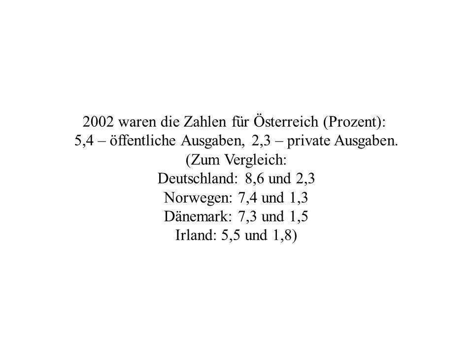2002 waren die Zahlen für Österreich (Prozent): 5,4 – öffentliche Ausgaben, 2,3 – private Ausgaben. (Zum Vergleich: Deutschland: 8,6 und 2,3 Norwegen: