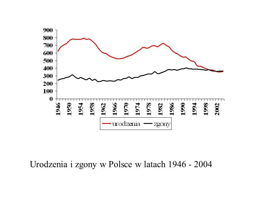 Urodzenia i zgony w Polsce w latach 1946 - 2004