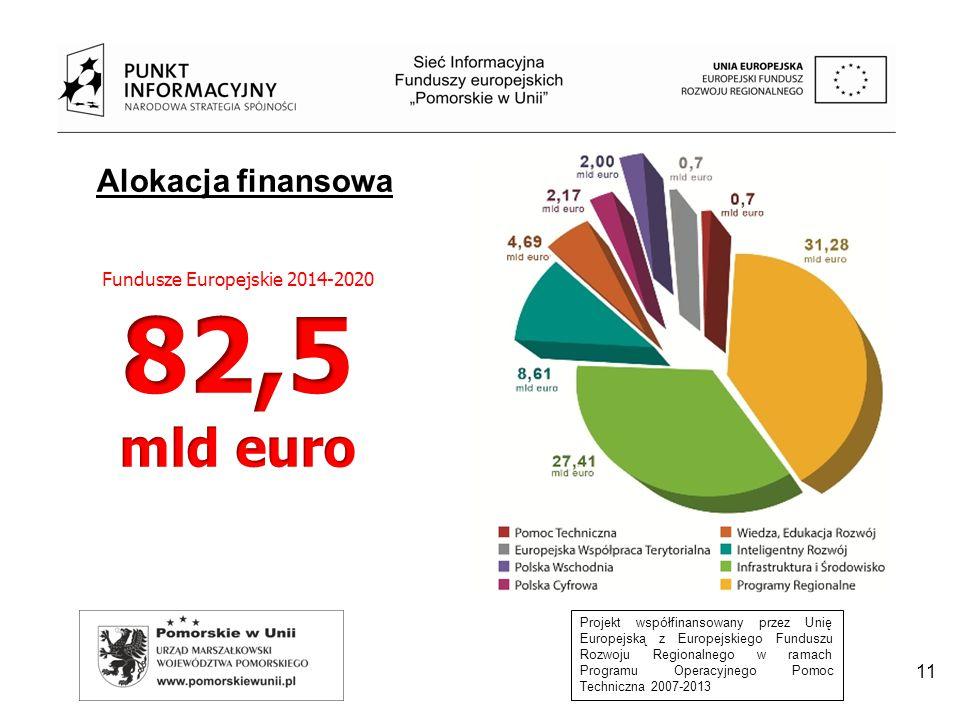 Projekt współfinansowany przez Unię Europejską z Europejskiego Funduszu Rozwoju Regionalnego w ramach Programu Operacyjnego Pomoc Techniczna 2007-2013 11 Alokacja finansowa
