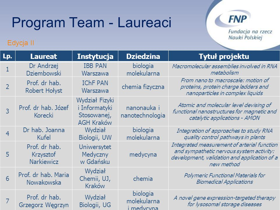 Program Team - Laureaci Lp.