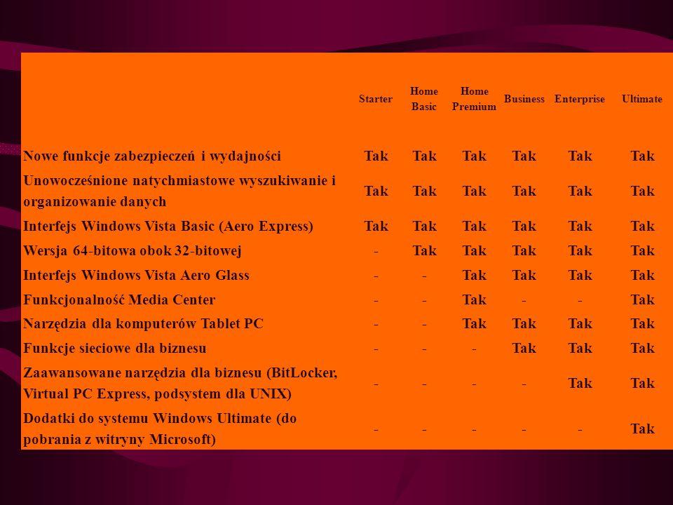 Starter Home Basic Home Premium BusinessEnterpriseUltimate Nowe funkcje zabezpieczeń i wydajnościTak Unowocześnione natychmiastowe wyszukiwanie i organizowanie danych Tak Interfejs Windows Vista Basic (Aero Express)Tak Wersja 64-bitowa obok 32-bitowej-Tak Interfejs Windows Vista Aero Glass--Tak Funkcjonalność Media Center--Tak-- Narzędzia dla komputerów Tablet PC--Tak Funkcje sieciowe dla biznesu---Tak Zaawansowane narzędzia dla biznesu (BitLocker, Virtual PC Express, podsystem dla UNIX) ----Tak Dodatki do systemu Windows Ultimate (do pobrania z witryny Microsoft) -----Tak