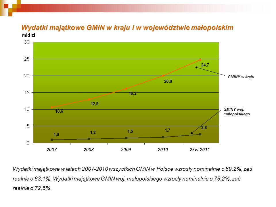 Wydatki majątkoweGMIN w kraju i w województwie małopolskim Wydatki majątkowe GMIN w kraju i w województwie małopolskim Wydatki majątkowe w latach 2007-2010 wszystkich GMIN w Polsce wzrosły nominalnie o 89,2%, zaś realnie o 83,1%, Wydatki majątkowe GMIN woj.