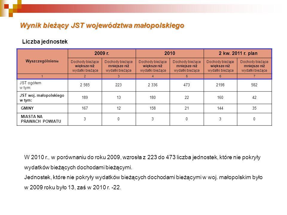 Wynik bieżący JST województwa małopolskiego Wyszczególnien ie 2009 r.2010 2 kw.