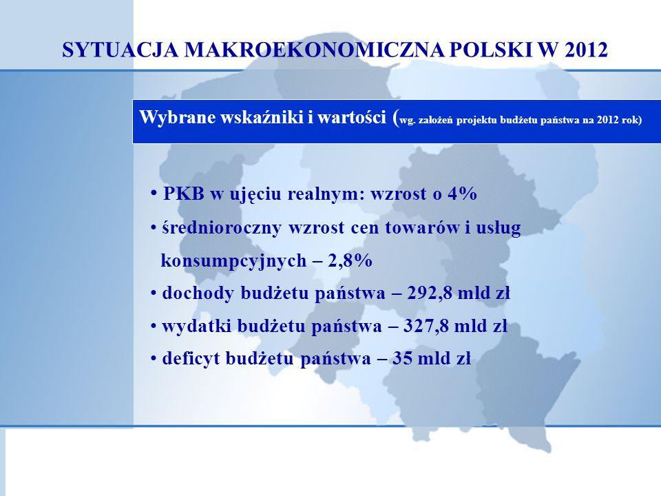 SYTUACJA MAKROEKONOMICZNA POLSKI W 2012 Wybrane wskaźniki i wartości ( wg.