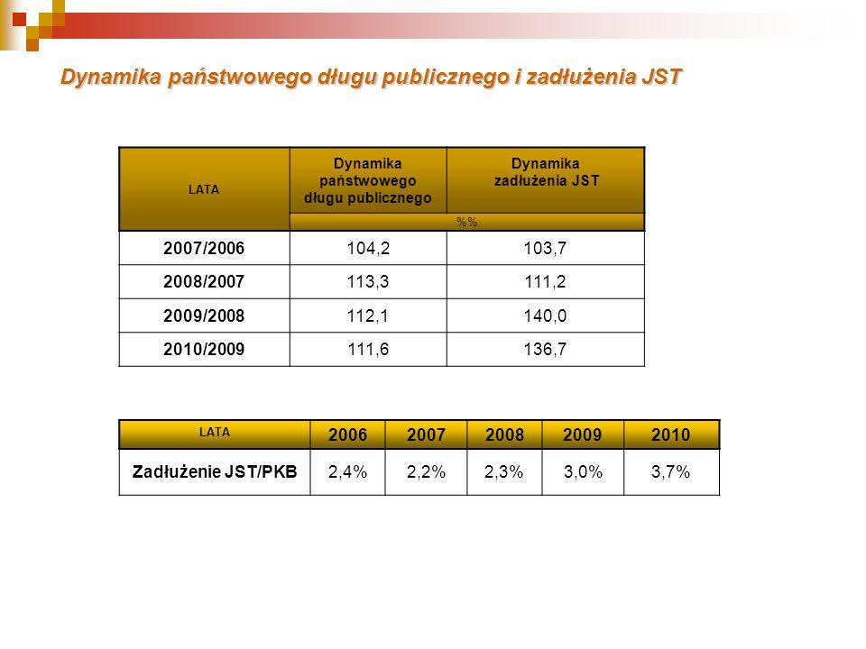 Dynamika państwowego długu publicznego i zadłużenia JST LATA Dynamika państwowego długu publicznego Dynamika zadłużenia JST % 2007/2006104,2103,7 2008/2007113,3111,2 2009/2008112,1140,0 2010/2009111,6136,7 LATA 20062007200820092010 Zadłużenie JST/PKB2,4%2,2%2,3%3,0%3,7%