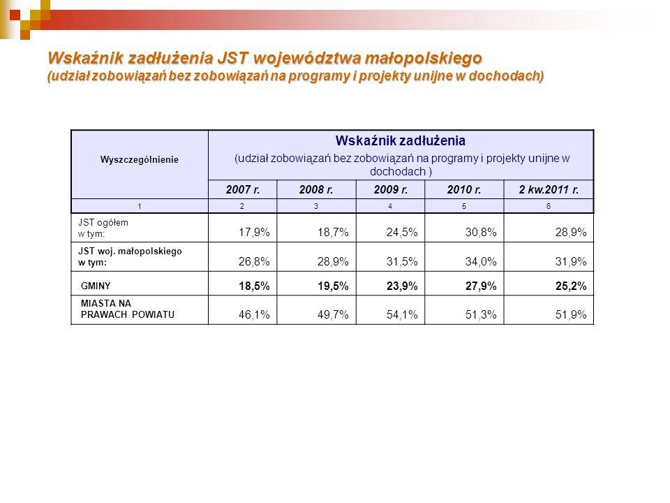 Wskaźnik zadłużenia JST województwa małopolskiego (udział zobowiązań bez zobowiązań na programy i projekty unijne w dochodach) Wyszczególnienie Wskaźnik zadłużenia (udział zobowiązań bez zobowiązań na programy i projekty unijne w dochodach ) 2007 r.2008 r.2009 r.2010 r.2 kw.2011 r.