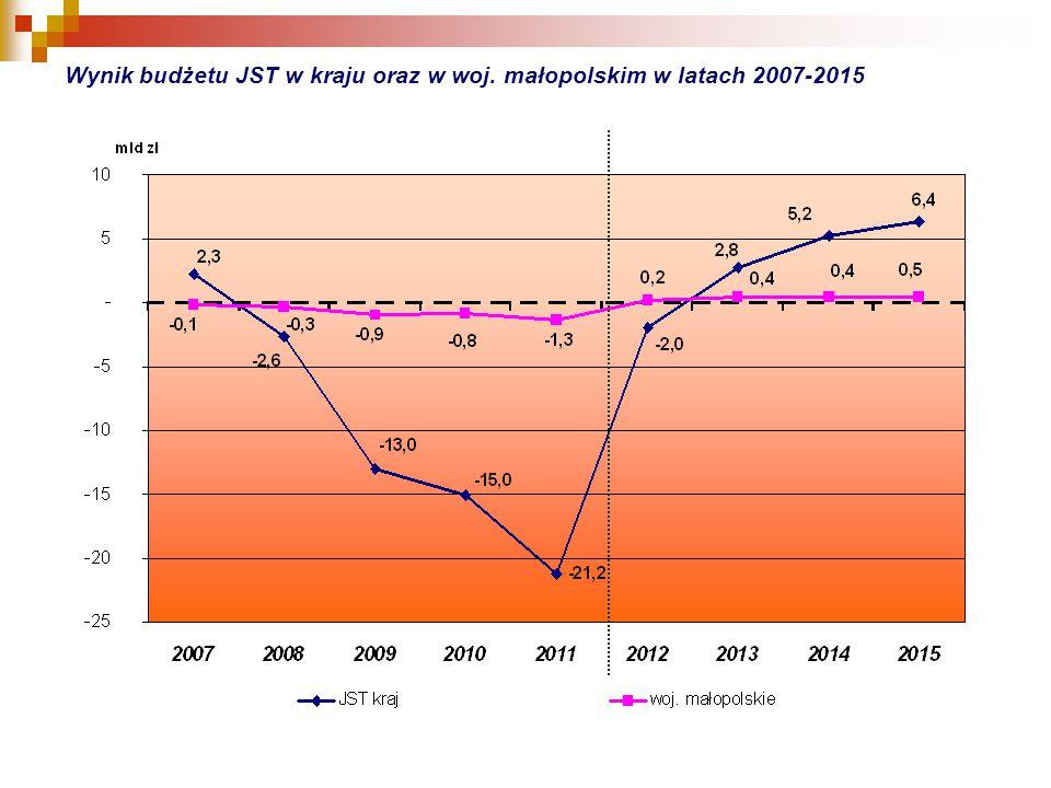 Wynik budżetu JST w kraju oraz w woj. małopolskim w latach 2007-2015