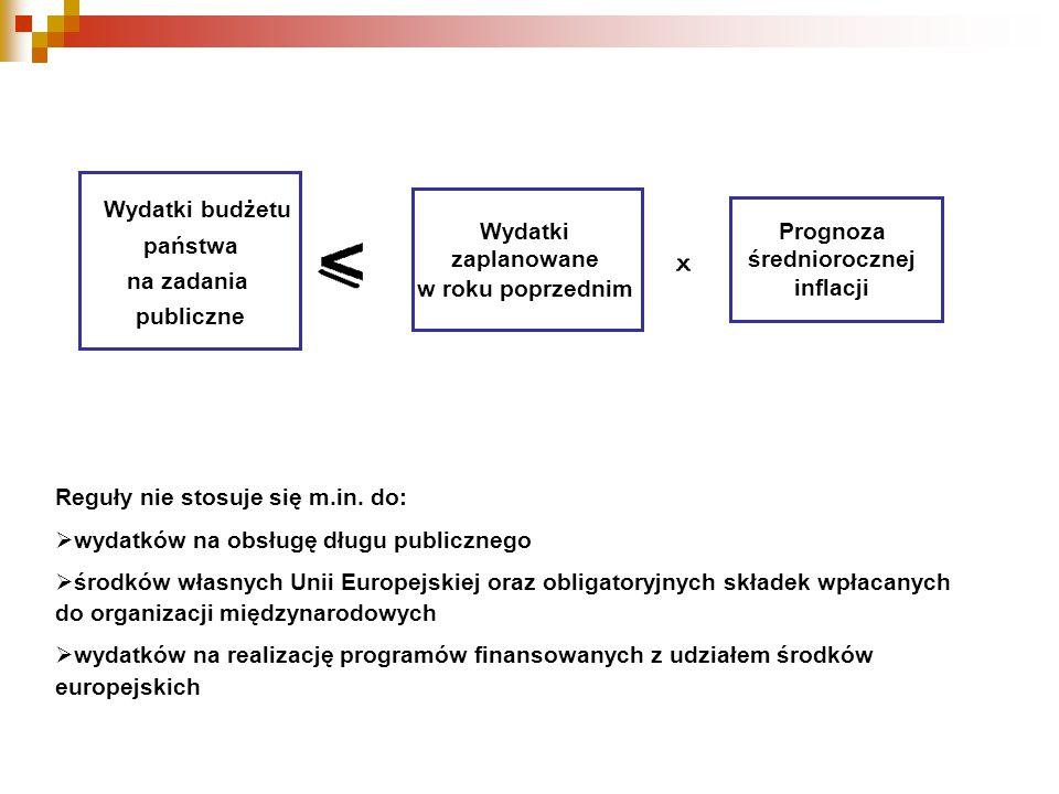 Wydatki budżetu państwa na zadania publiczne Wydatki zaplanowane w roku poprzednim Reguły nie stosuje się m.in.
