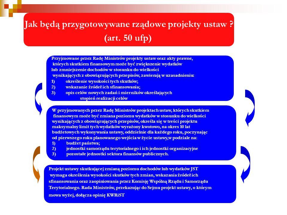 Dochody i wydatki związane z realizacją programów i projektów unijnych GMIN w kraju i w województwie małopolskim Wyszczególnienie 20092010plan 2 kw.