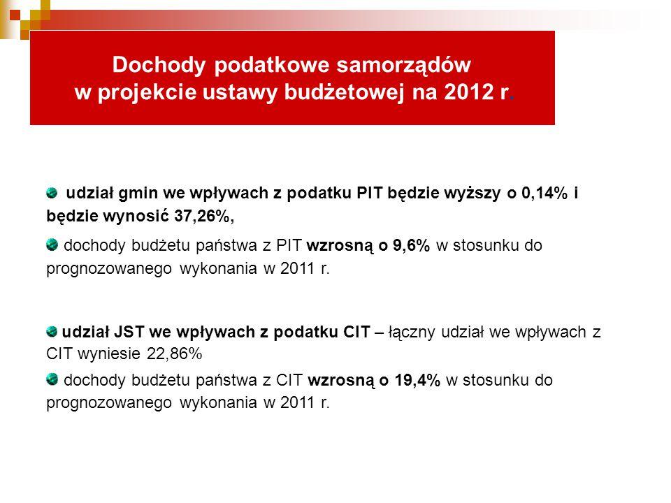udział gmin we wpływach z podatku PIT będzie wyższy o 0,14% i będzie wynosić 37,26%, dochody budżetu państwa z PIT wzrosną o 9,6% w stosunku do prognozowanego wykonania w 2011 r.