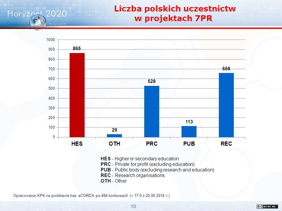 10 Liczba polskich uczestnictw w projektach 7PR Opracowanie KPK na podstawie baz eCORDA po 484 konkursach (v.17.0 z 20.06.2014 r.) HES - Higher or sec