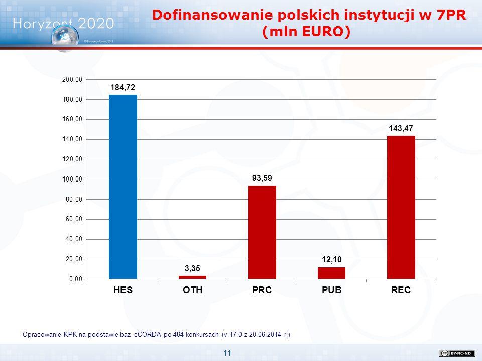 11 Opracowanie KPK na podstawie baz eCORDA po 484 konkursach (v.17.0 z 20.06.2014 r.) Dofinansowanie polskich instytucji w 7PR (mln EURO)
