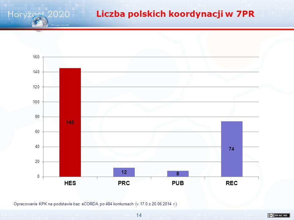 14 Opracowanie KPK na podstawie baz eCORDA po 484 konkursach (v.17.0 z 20.06.2014 r.) Liczba polskich koordynacji w 7PR
