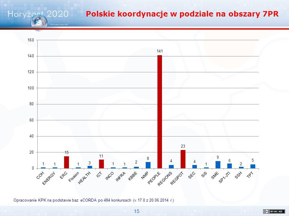 15 Opracowanie KPK na podstawie baz eCORDA po 484 konkursach (v.17.0 z 20.06.2014 r.) Polskie koordynacje w podziale na obszary 7PR