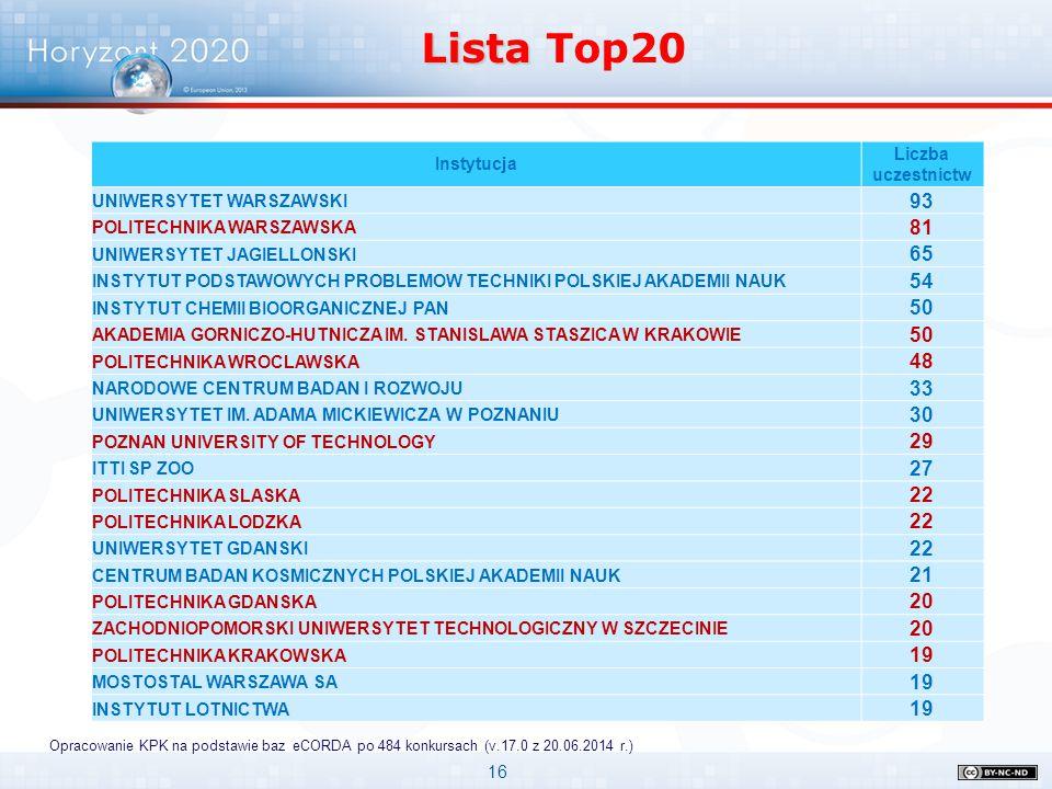16 Lista Lista Top20 Opracowanie KPK na podstawie baz eCORDA po 484 konkursach (v.17.0 z 20.06.2014 r.) Instytucja Liczba uczestnictw UNIWERSYTET WARS