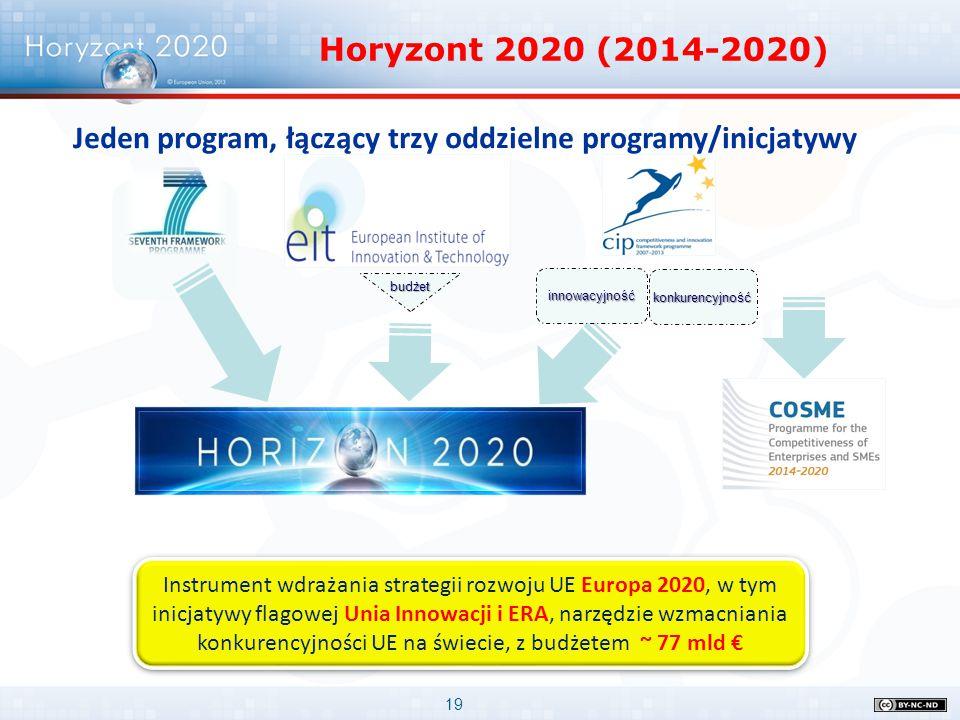 19 Horyzont 2020 (2014-2020) innowacyjność konkurencyjność Jeden program, łączący trzy oddzielne programy/inicjatywy budżet Instrument wdrażania strat