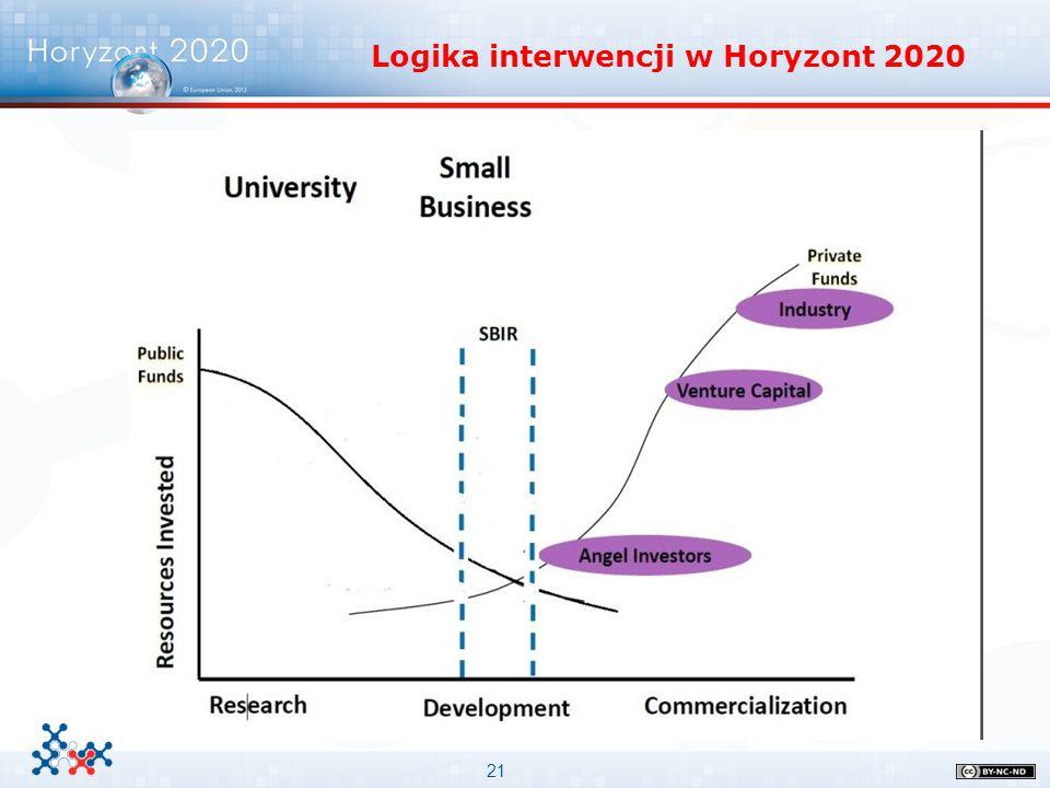 21 Logika interwencji w Horyzont 2020