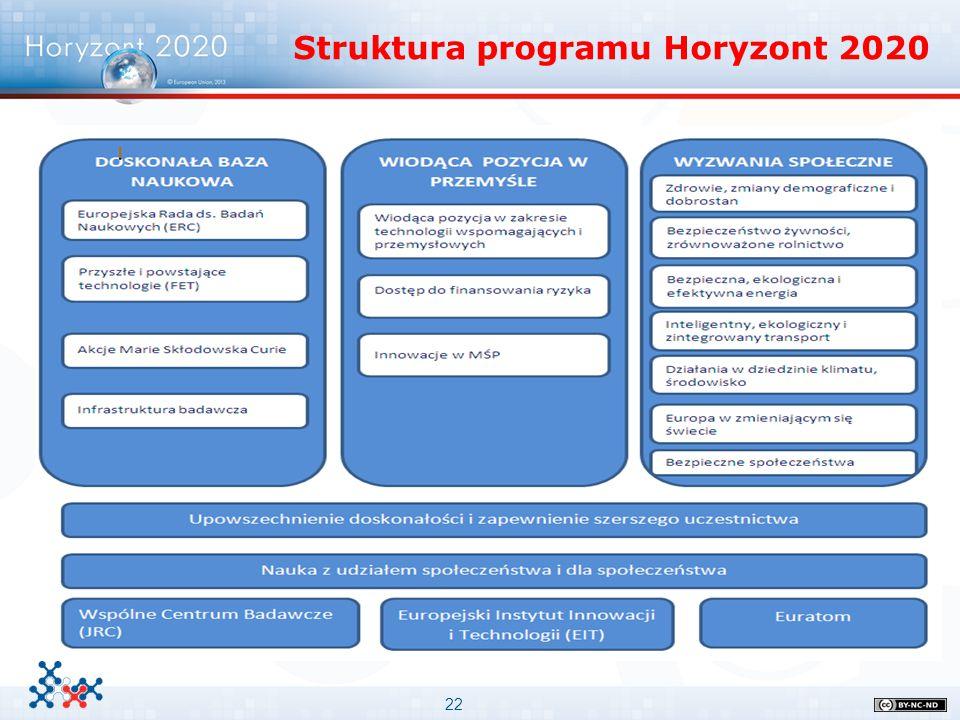 22 Struktura programu Horyzont 2020