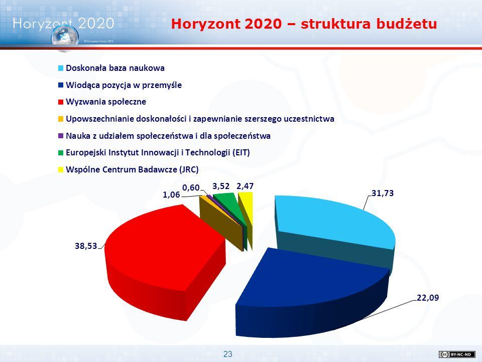 23 Horyzont 2020 – struktura budżetu