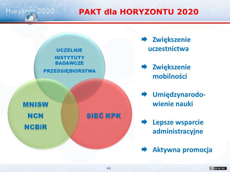 44 UCZELNIE INSTYTUTY BADAWCZE PRZEDSIĘBIORSTWA SIEĆ KPK MNISW NCN NCBiR PAKT dla HORYZONTU 2020  Zwiększenie uczestnictwa  Zwiększenie mobilności 