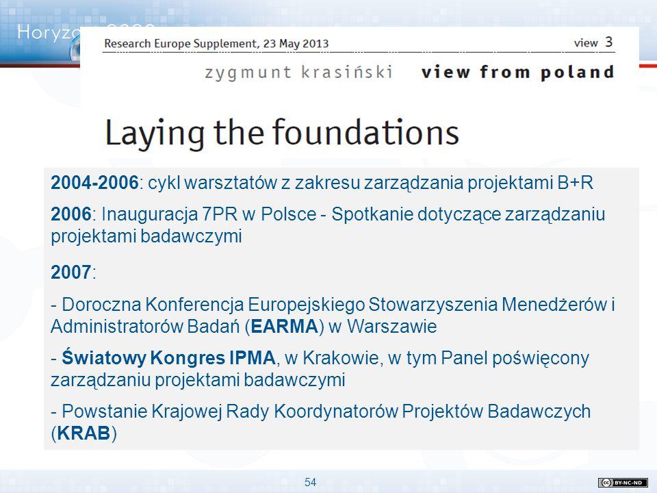 54 2004-2006: cykl warsztatów z zakresu zarządzania projektami B+R 2006: Inauguracja 7PR w Polsce - Spotkanie dotyczące zarządzaniu projektami badawcz