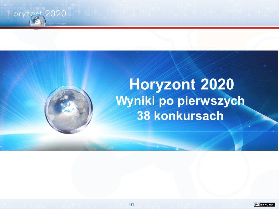 61 Horyzont 2020 Wyniki po pierwszych 38 konkursach