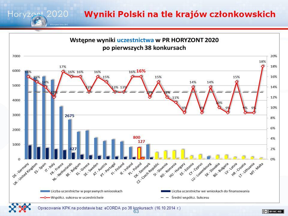 63 Wyniki Polski na tle krajów członkowskich Opracowanie KPK na podstawie baz eCORDA po 38 konkursach (16.10.2014 r.)