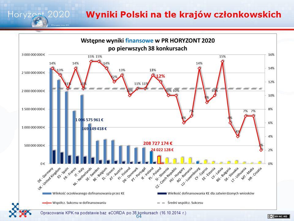64 Wyniki Polski na tle krajów członkowskich Opracowanie KPK na podstawie baz eCORDA po 38 konkursach (16.10.2014 r.)