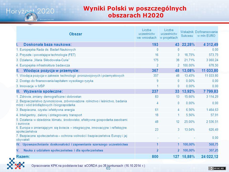 65 Wyniki Polski w poszczególnych obszarach H2020 Opracowanie KPK na podstawie baz eCORDA po 38 konkursach (16.10.2014 r.) Obszar Liczba uczestnictw w