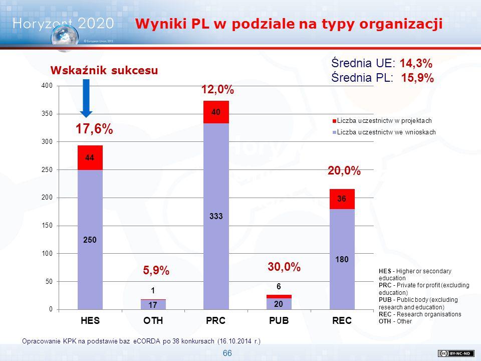 66 Horyzont 2020 Uczelnie w pierwszych konkursach Wyniki PL w podziale na typy organizacji Wskaźnik sukcesu Średnia UE: 14,3% Średnia PL: 15,9% Opraco